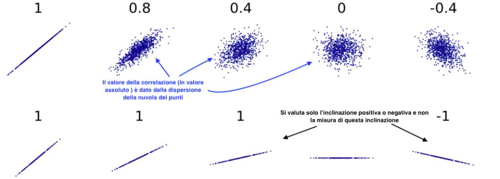 Imparare a investire: La Correlazione