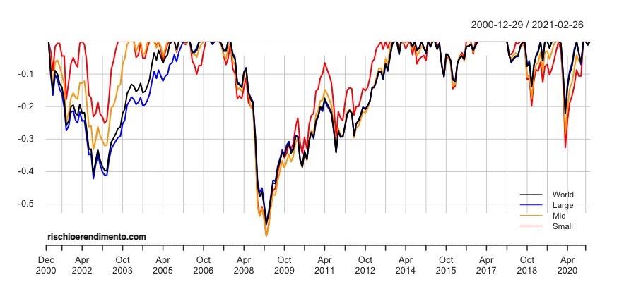 Factor investing: Drawdown