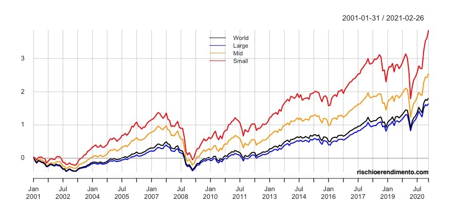 Fattore Size: iShares MSCI World Small Cap  SPDR Russell 2000 US Small Cap  iShares S&P SmallCap 600  Xtrackers MSCI Europe Small Cap  iShares MSCI Emerging Markets Small Cap  iShares MSCI Japan Small Cap