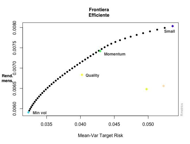 Factor investing: Frontiera efficiente