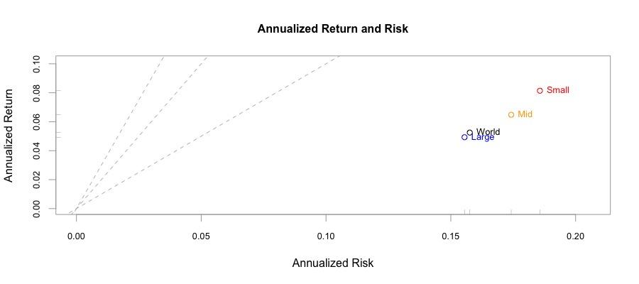 Rischio e rendimento  annualizzato Factor Size.
