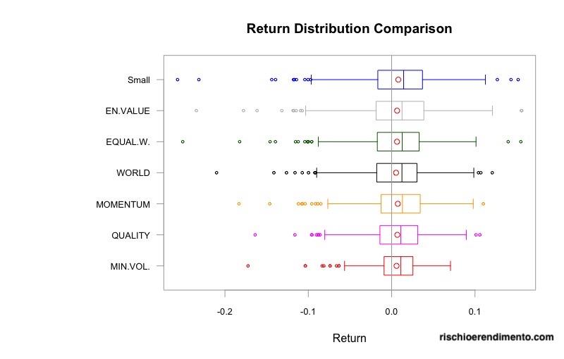 Factor investing: Volatilità