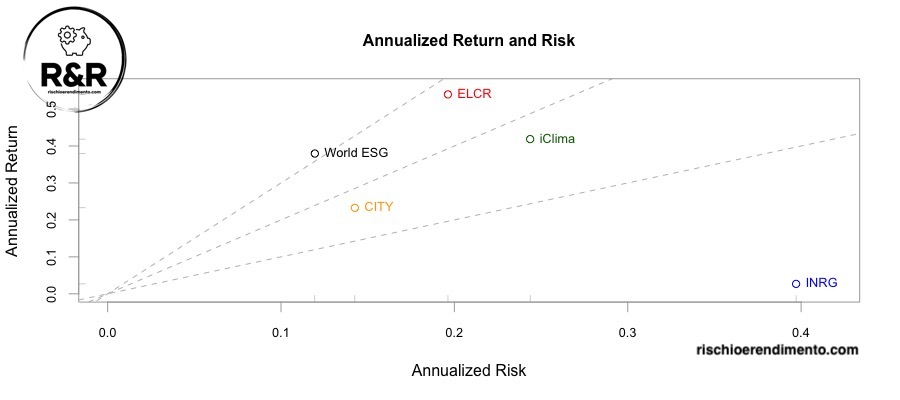 Rischio e Rendimento: iClima Global Decarbonisation Enablers UCITS ETF(CLMA: IE00BNC1F287) iShares Global Clean Energy UCITS ETF (INRG: IE00B1XNHC34) iShares Smart City Infrastructure UCITS ETF USD (CITY: IE00BKTLJC87) Lyxor MSCI Future Mobility ESG Filtered (ELCR: LU2023679090) Xtrackers MSCI World ESG UCITS ETF 1C (XZW0: IE00BZ02LR44)