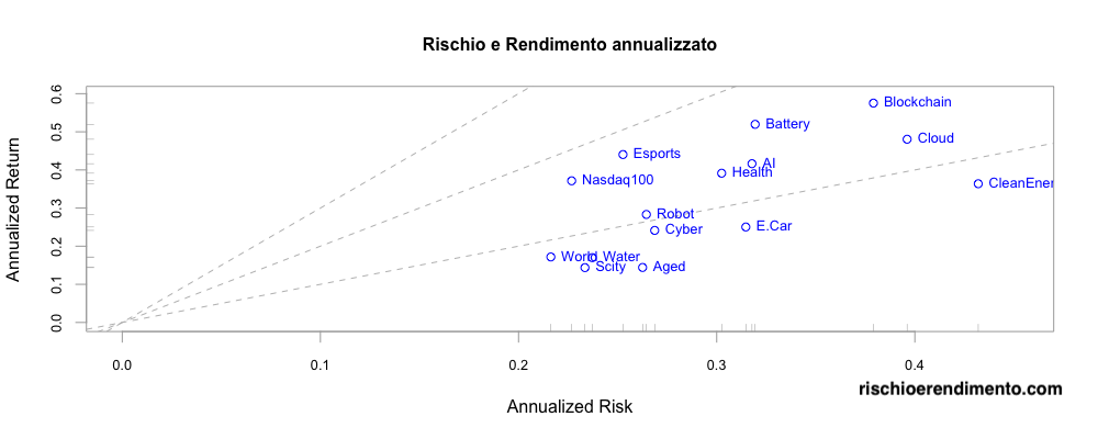 Rischio e rendimento: L&G cyber security UCITS ETF: ISPY IE00BYPLS672 Vaneck vectors video gaming and esports UCITS ETF: ESPO IE00BYWQWR46 Ishares Global Water UCITS ETF: IH2O IE00B1TXK627 WisdomTree Artificial Intelligence UCITS ETF: WTAI IE00BDVPNG13 iShares Automation & Robotics UCITS ETF: RBOT IE00BYZK4552 iShares Ageing Population UCITS ETF: AGED IE00BYZK4669 WisdomTree Cloud Computing UCITS ETF: WCLD IE00BJGWQN72 L&G Battery Value-Chain UCITS ETF : BATT IE00BF0M2Z96 Invesco Elwood Global Blockchain UCITS ETF: BCHN IE00BGBN6P67 Lyxor MSCI Millennials ESG Filtered UCITS ETF: MILL LU2023678449 iShares Global Clean Energy UCITS ETF: INRG IE00B1XNHC34 iShares Electric Vehicles and Driving Technology: ECAR IE00BGL86Z12 Amundi Smart City UCITS ETF: SCITY LU2037748345 iShares Healthcare Innovation UCITS ETF (HEAL: IE00BYZK4776) Lyxor MSCI Millennials ESG Filtered UCITS ETF Rize Sustainable Future of Food UCITS ETF